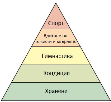 Методология в Кросфит (Crossfit)