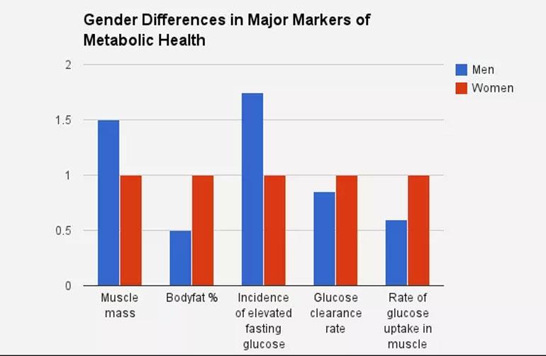 Какви са разликите в тренировките за мъже и жени?