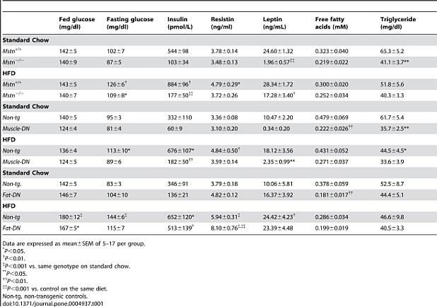 Миостатинови инхибитори