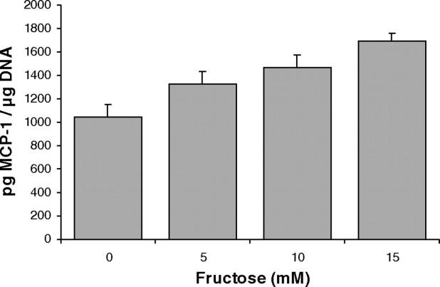 Токсичност на фруктозата