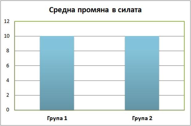 Разчитане на графики