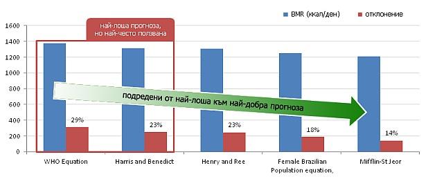 Отклонения в изчисляването на BMR