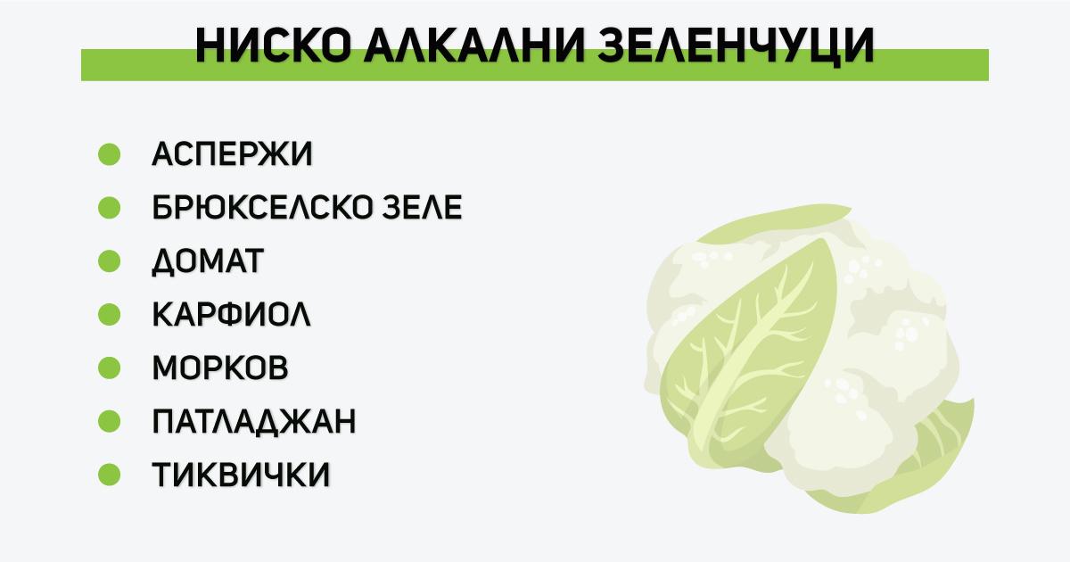 Ниско алкални зеленчуци