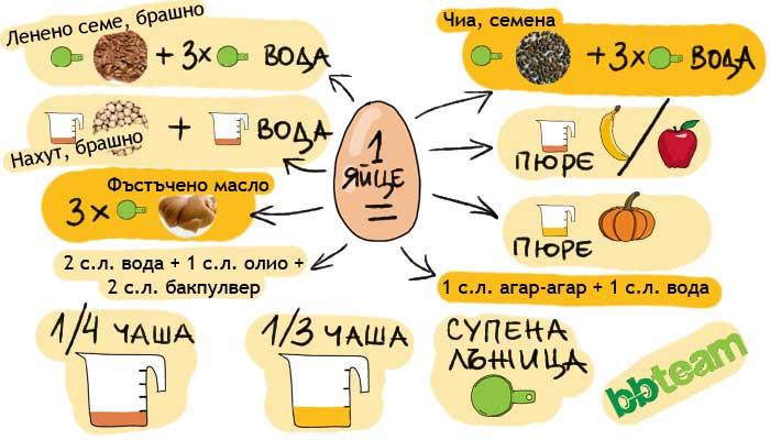 Заместители на яйца
