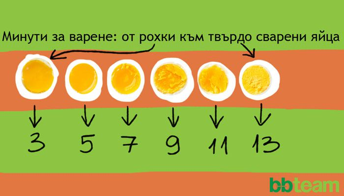 Варени яйца с тиквено семе и подправки