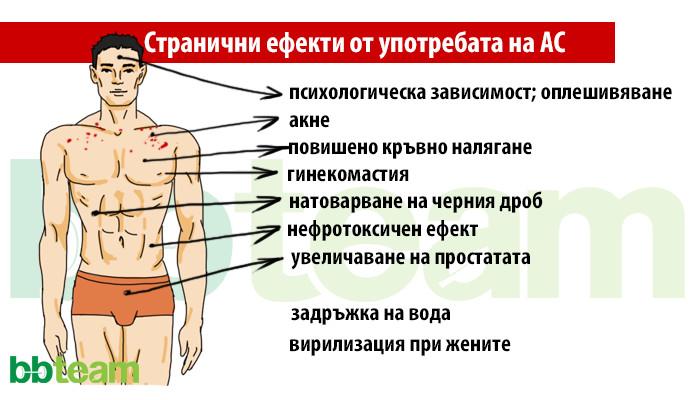 Анаболни стероиди ,част I: Действие и ефекти