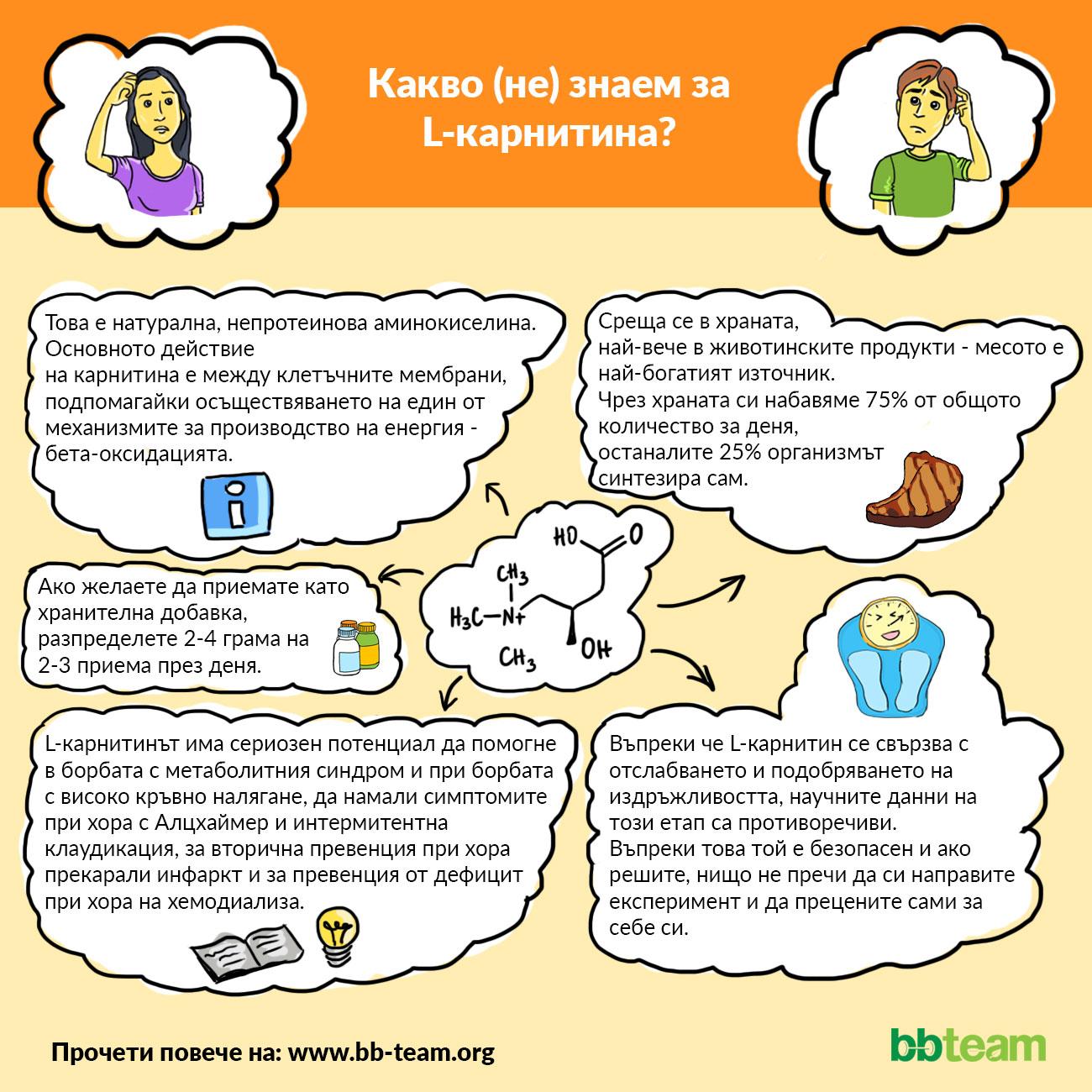 Какво (не) знаем за L-карнитина? [инфографика]