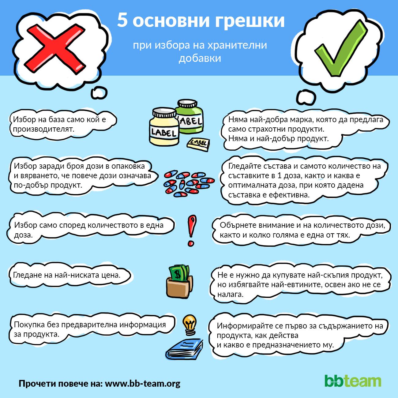 5 основни грешки при избора на хранителни добавки [инфографика]
