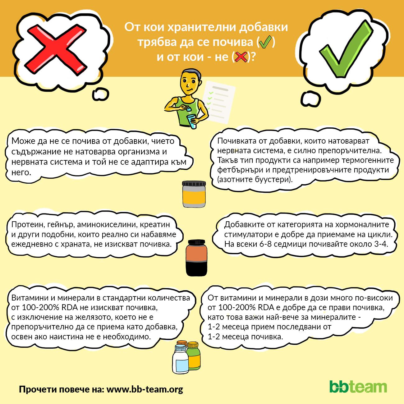От кои хранителни добавки трябва да се почива и от кои - не [инфографика]