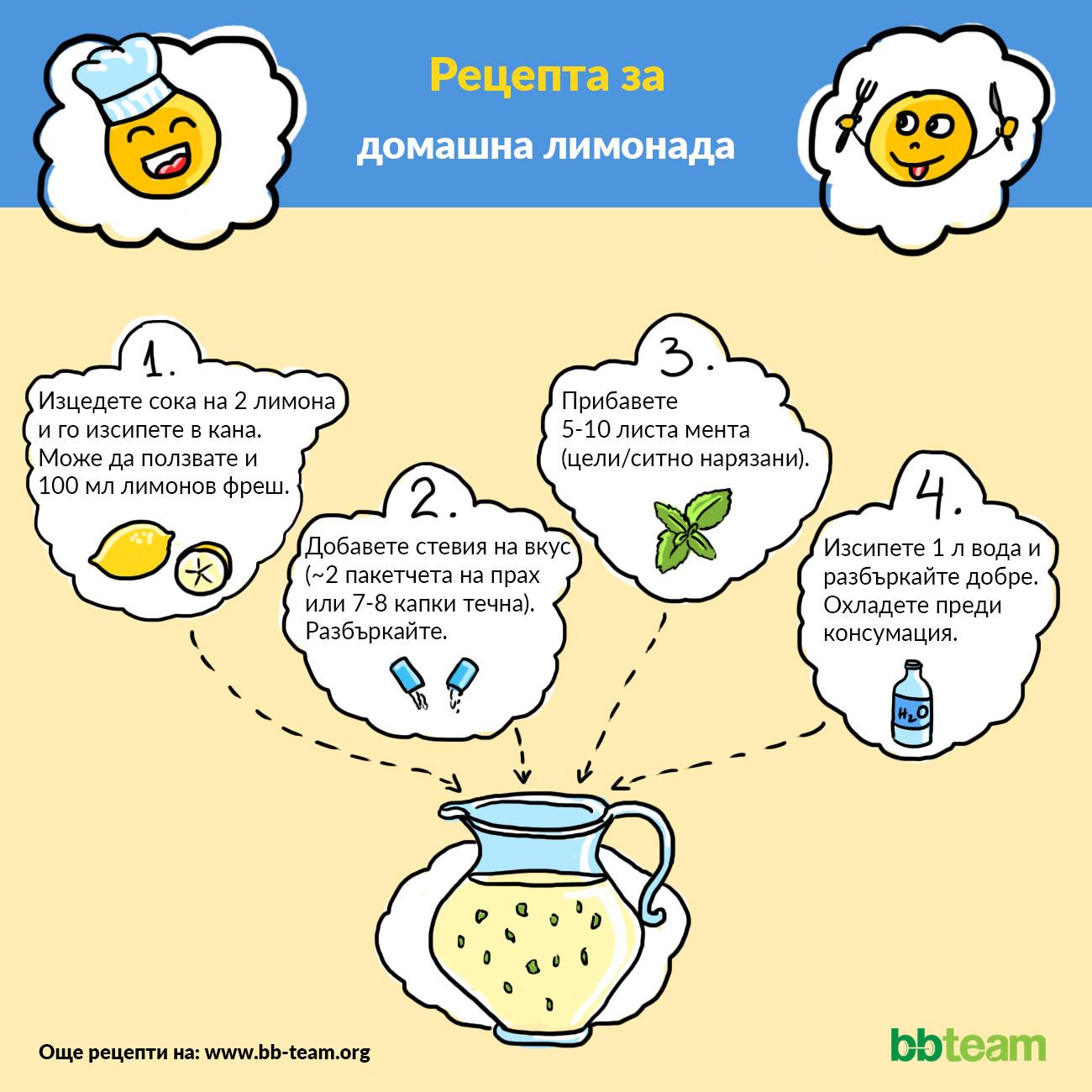 Рецепта за домашна лимонада [инфографика]