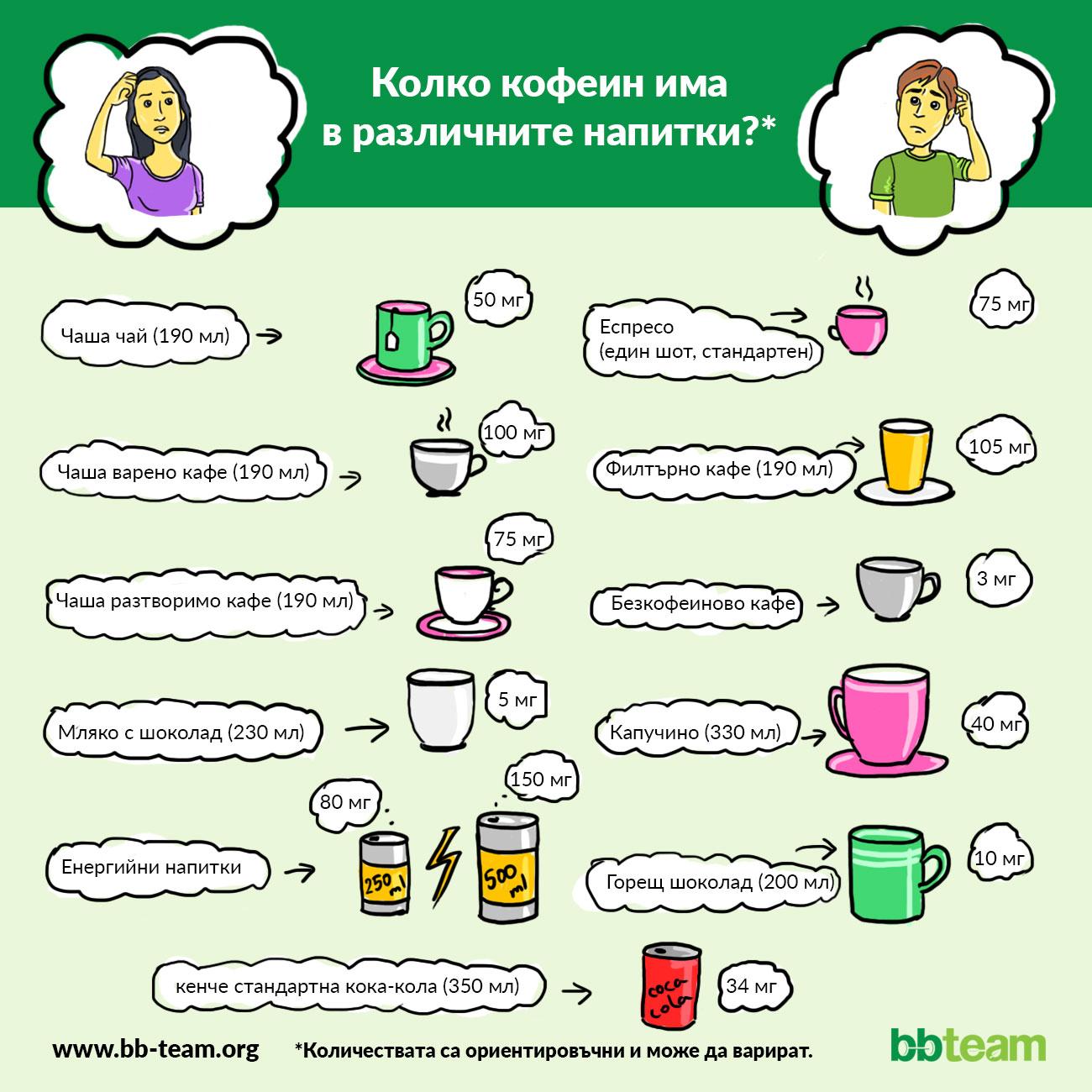 Колко кофеин има в различните напитки? [инфографика]