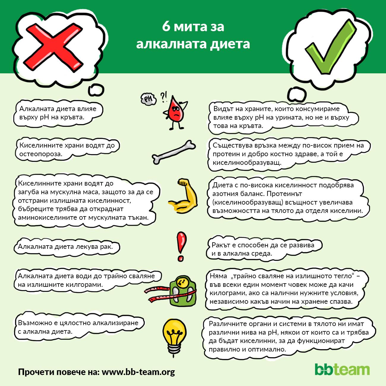 6 мита за алкалната диета [инфографика]
