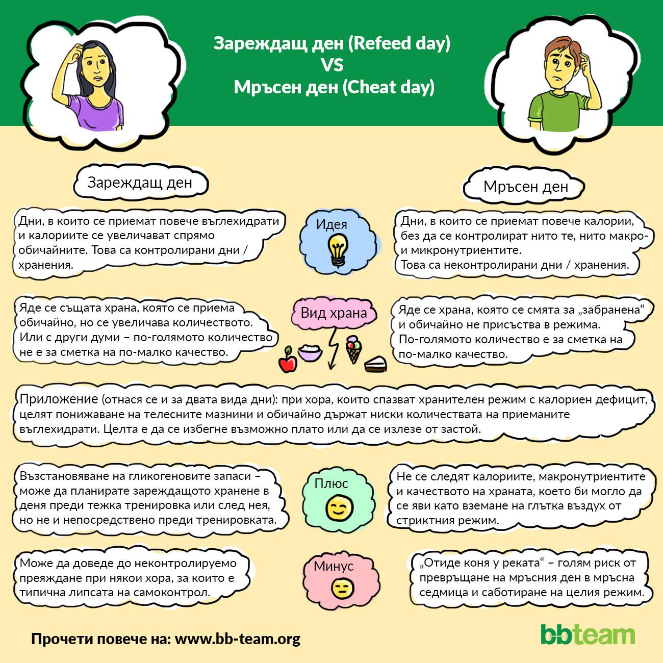 Зареждащ ден vs мръсен ден [инфографика]