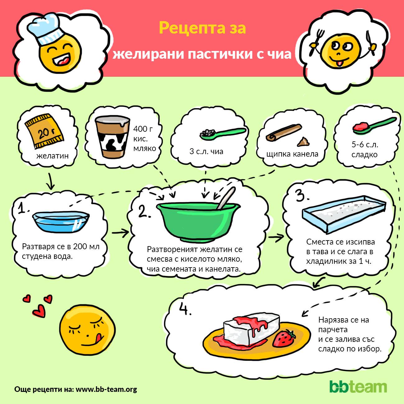 Рецепта за желирани пастички с чиа [инфографика]