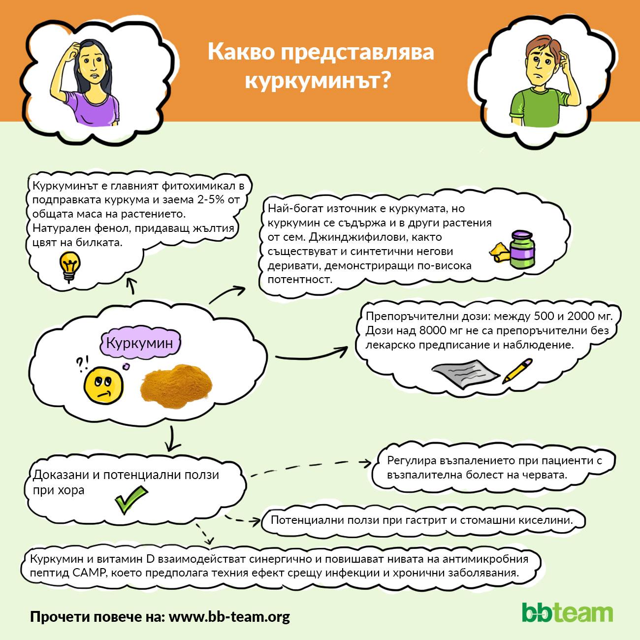 Какво представлява куркуминът? [инфографика]