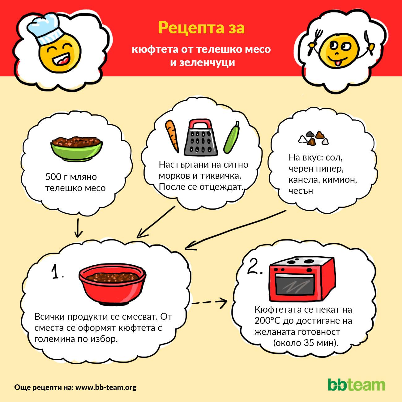 Рецепта за кюфтета от телешко месо и зеленчуци [инфографика]