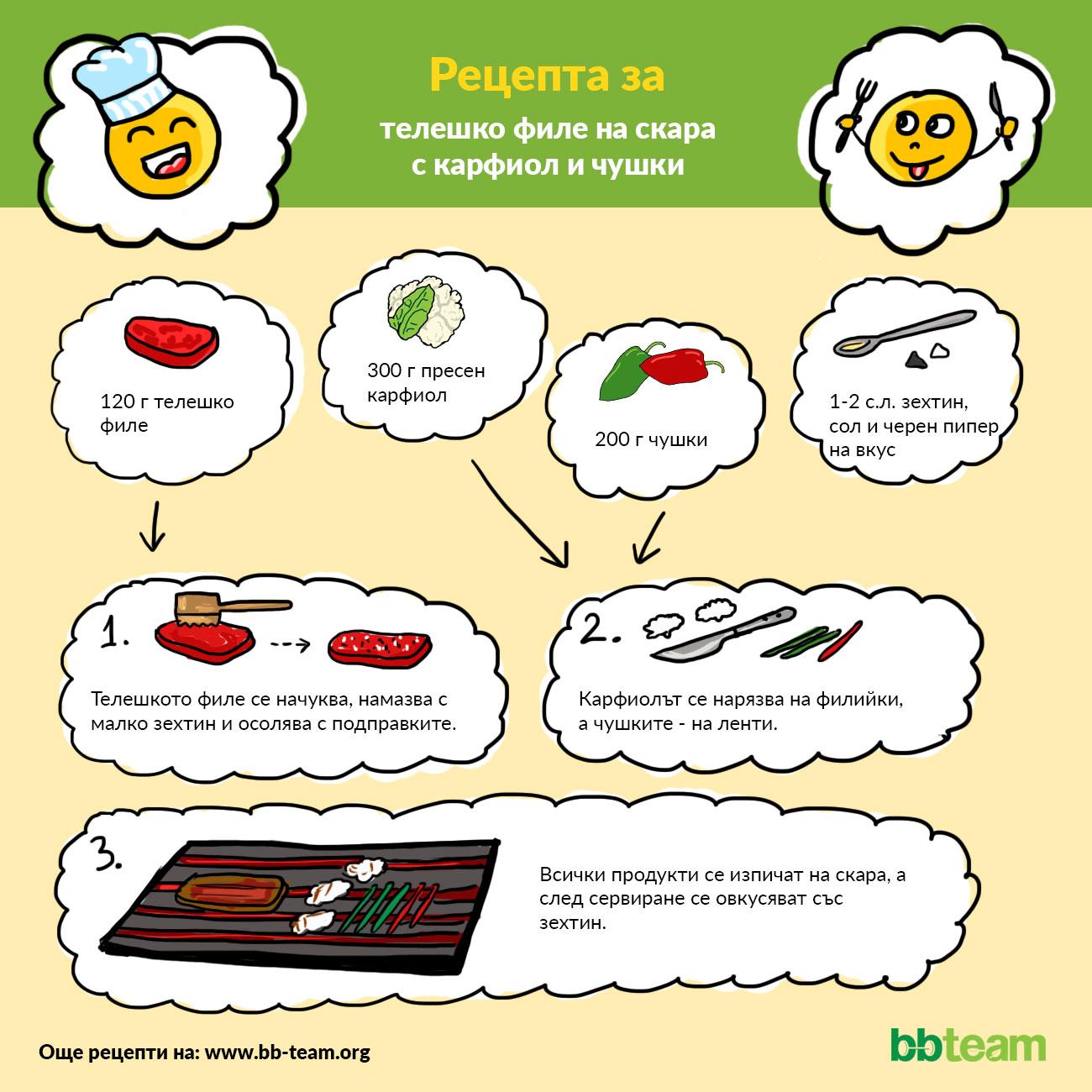 Рецепта за телешко филе на скара с карфиол и чушки [инфографика]