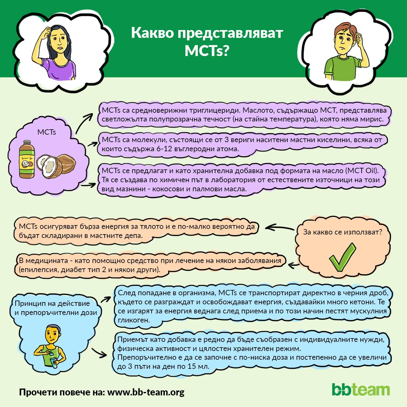Какво представляват MCTs? [инфографика]