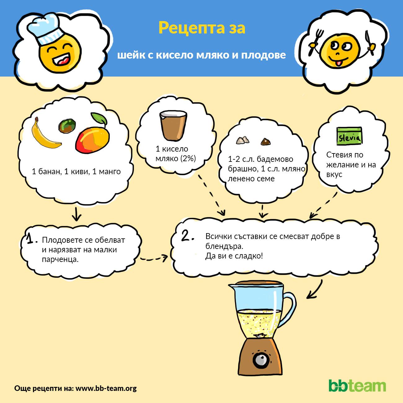 Рецепта за шейк с кисело мляко и плодове [инфографика]