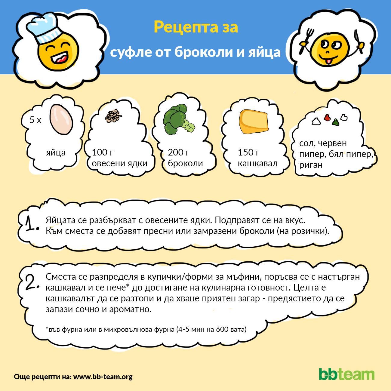 Рецепта за суфле от броколи и яйца [инфографика]
