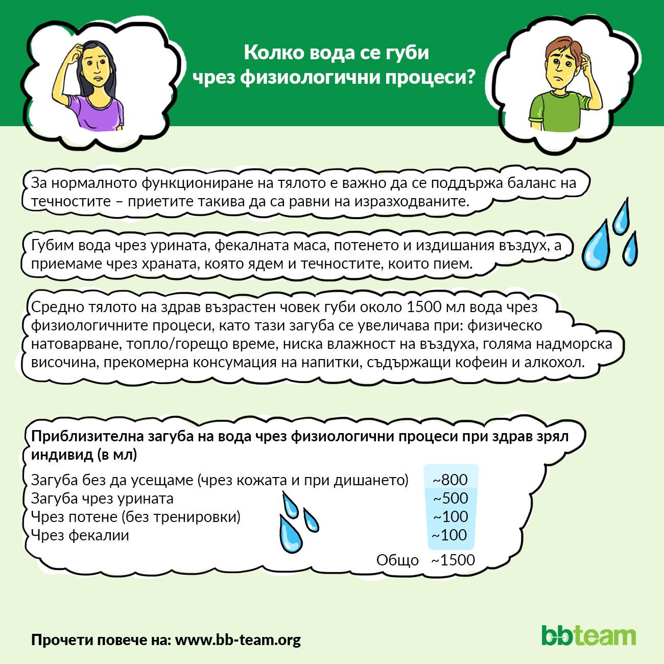 Колко вода се губи чрез физиологични процеси? [инфографика]