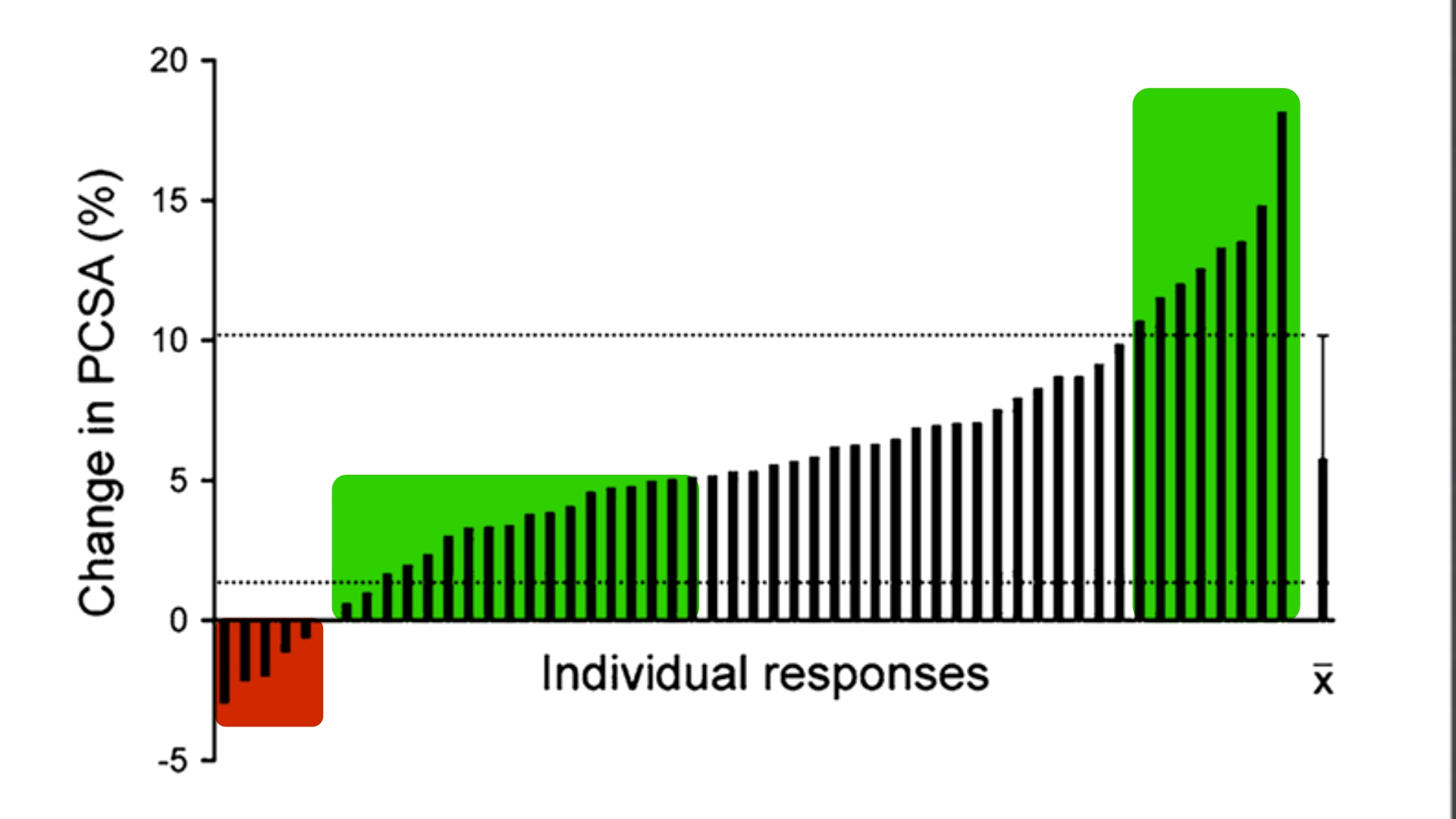 genetic_potential_erskine_et_al_individual_responces