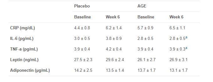 Как чесънът влияе на възрастните хора с наднормено тегло