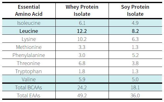 Суроватъчен vs соев протеин за отслабване