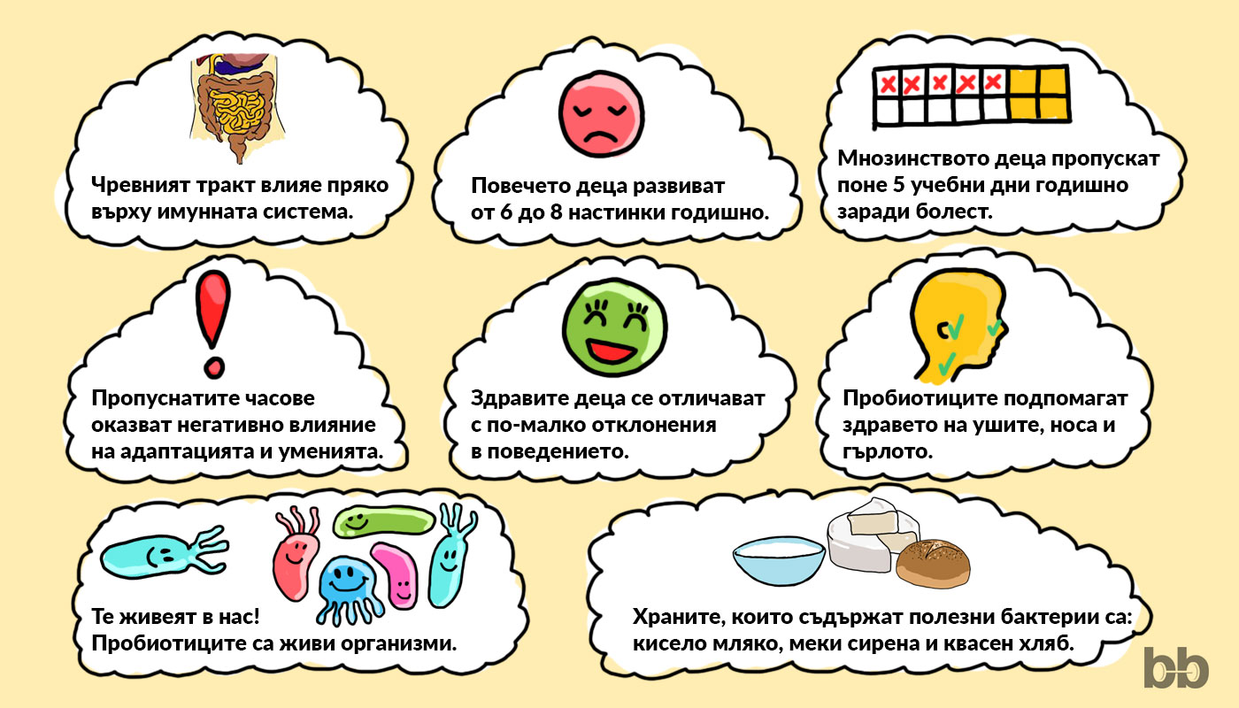 Детски добавки за храносмилане